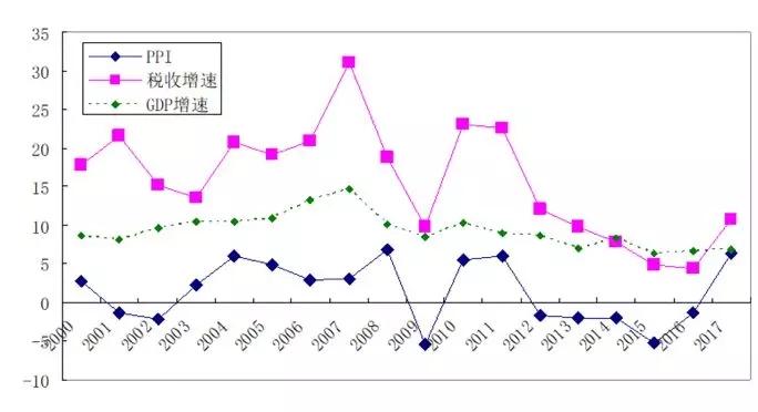 山西gdp为什么少_各地上半年GDP数据 为何山西 辽宁和黑龙江迟迟未公布