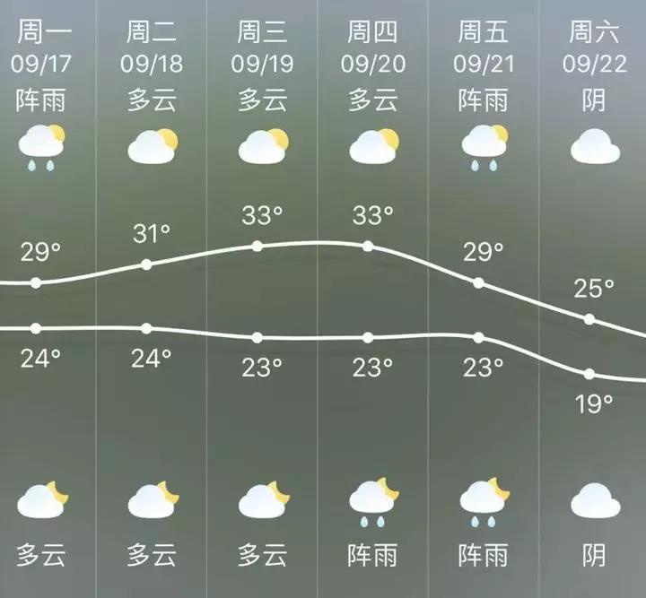浙江本周重回35℃!但周末气温竟降到....