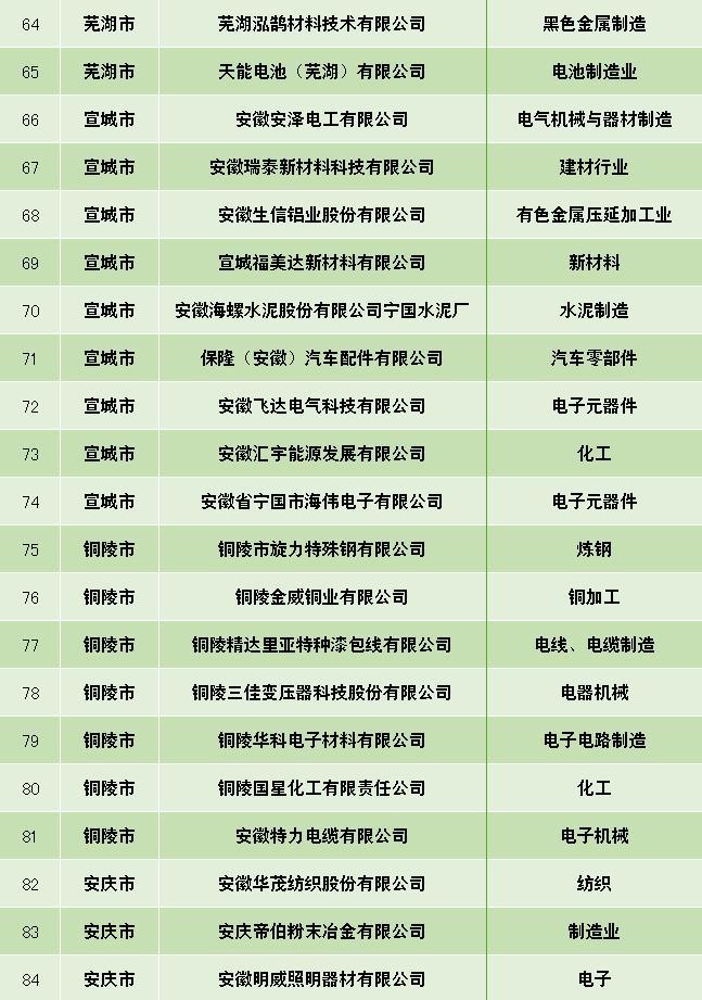 蚌埠5家企业获省级荣$誉!你们单位上榜了吗?
