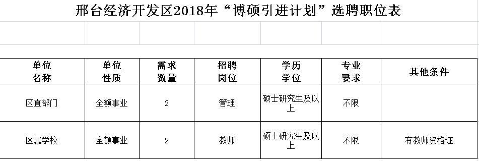 """【发言稿的作文】科级待遇+10万元房补!邢台开发区""""博硕引进计"""