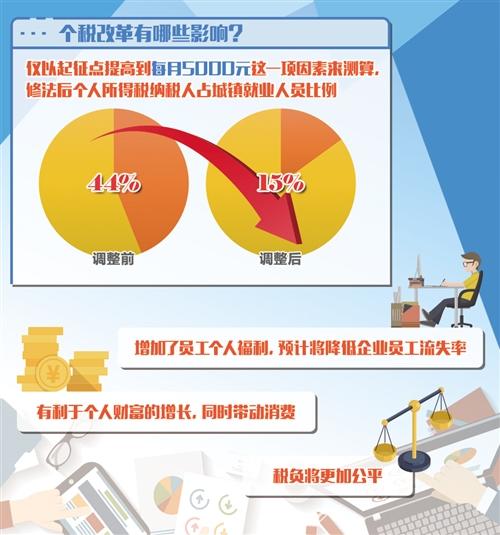个税红包激发消费热情:中低收入者税负明显下降,企业和员工双赢