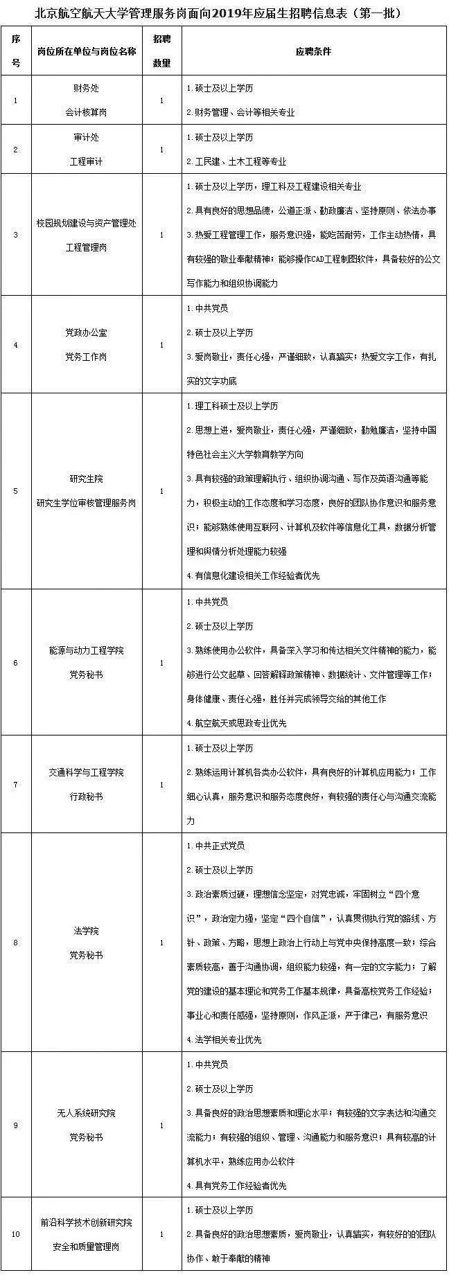 北航2019年事业编制招聘南京考研