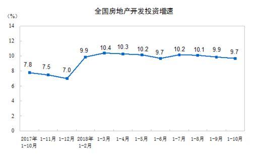 金九银十退烧 房地产开发投资增速年内最低
