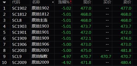 上海原油期货首现主力合约跌停:原油供应收紧压力被高估了吗