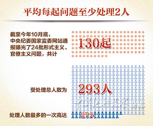 官方:已通报130起形式主义、官僚主义问题,处理293人