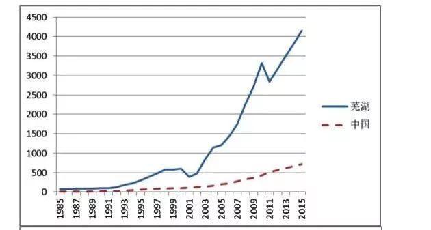芜湖历年gdp_2014年芜湖房地产投资479.01亿元 同比增长7.4