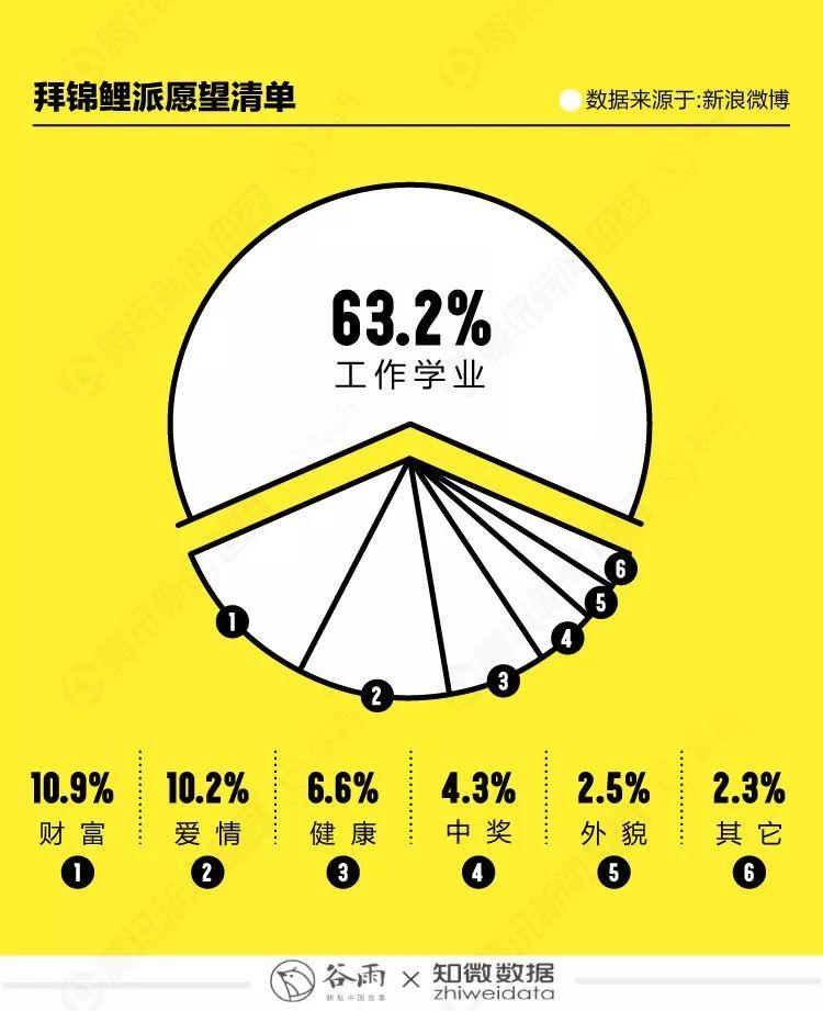 不要再转锦鲤了,98.8%的人告诉你,没用!