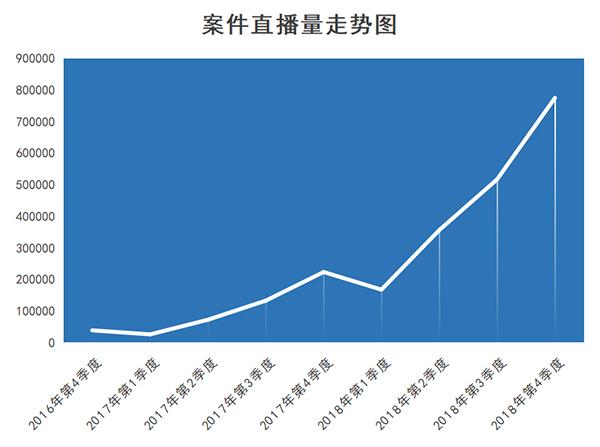 中国庭审公开网累计直播案件庭审超过200万场