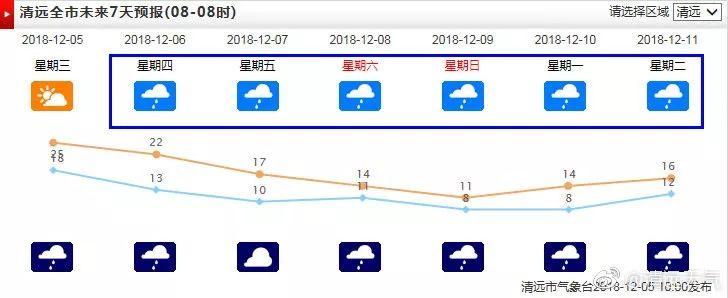 最低8℃!冷空气今天到达清远,湿冷天气来了