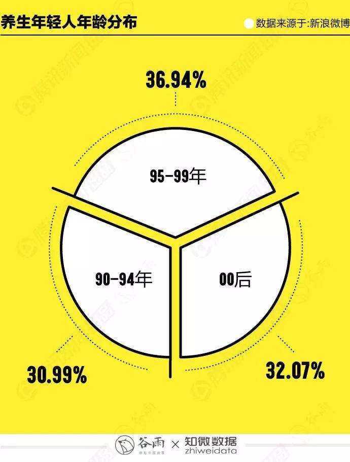 分析了1427位养生年轻人,我们发现最怕秃的不是90后