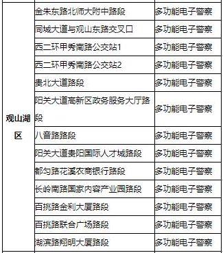 北京赛车中的猫腻:@司机朋友们,贵阳市新增96处电子警察点位!在这些地方→