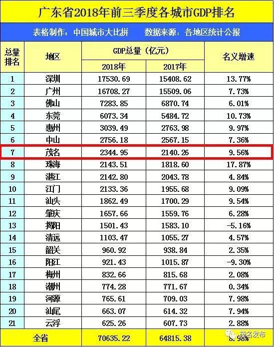 辉县gdp排名全省_广东全省GDP超过11万亿