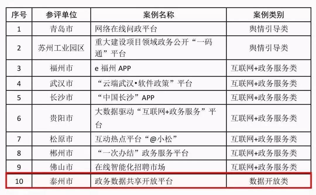 城市政府网站十大创新案例选出泰州政务数据共享平台入选