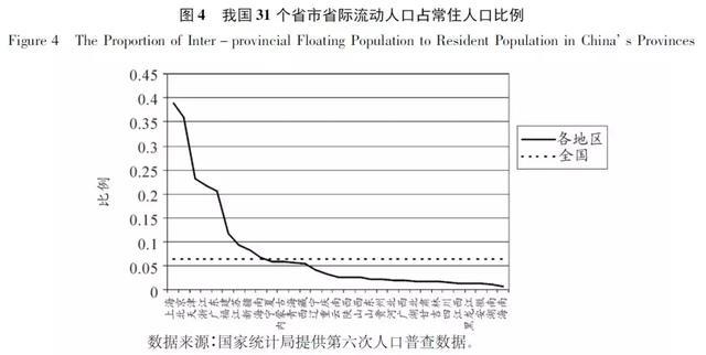 流动人口的特征_流动人口婚育证明图片