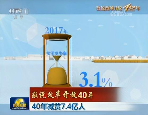 过去40年中国共减少贫困人口8.5亿