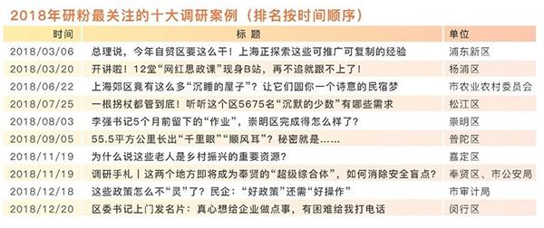 """「怎样赚钱最快」""""上海大调研""""微信公众号上线一年,助推150多"""