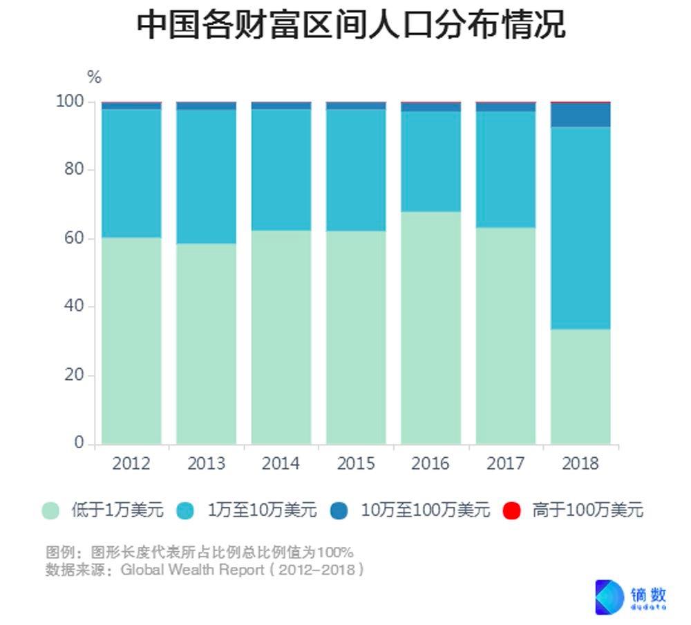 2020中产阶层划分标准 中国中产阶级财富标准