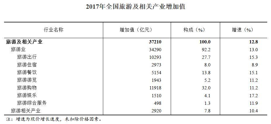 欧洲国家旅游业收入占gdp排名_海南旅游发展指数报告 旅行社发展水平远高于全国