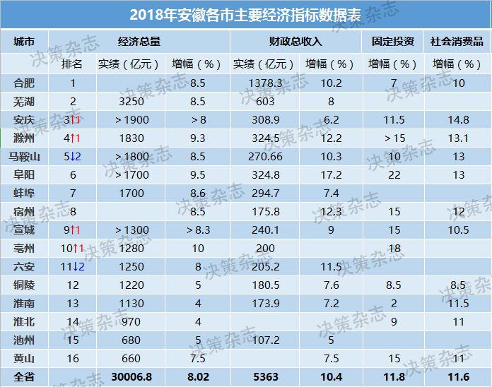 安庆2019年经济总量_安庆拾年堂茶馆