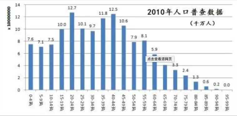 中国民族人口排行_崔东树 人口普查信息的车市关注点(2)