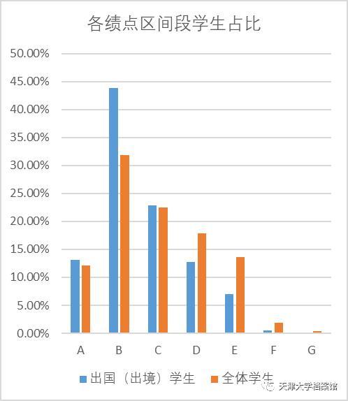 天大出国(境)留学数据大揭秘!哪个学院比例最高?