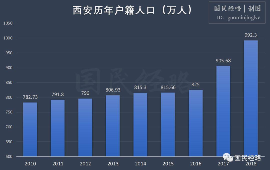 西安2020年GDP能破万嘛_西安gdp比例