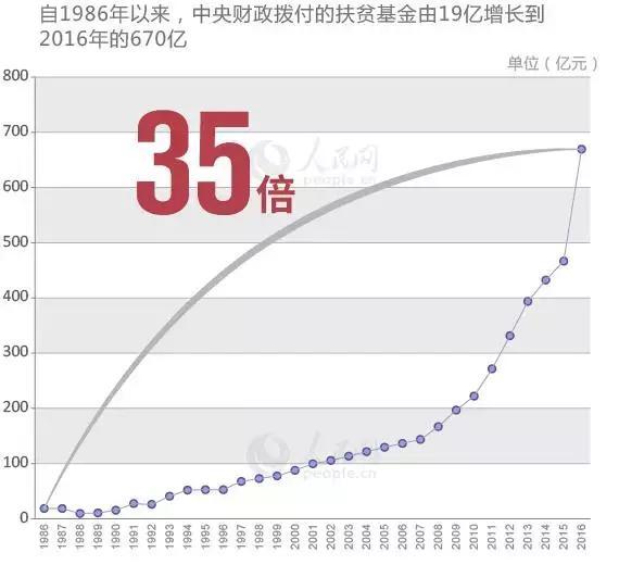 中国贫困人口数据_中国贫困人口数据-十八大以来经济成绩单发布 精准扶贫精