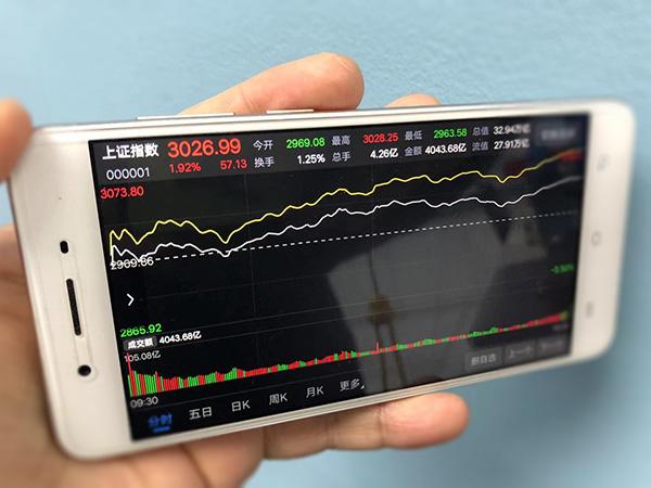 重拾升势:260股涨停,沪指收复3000点,创指涨逾4%