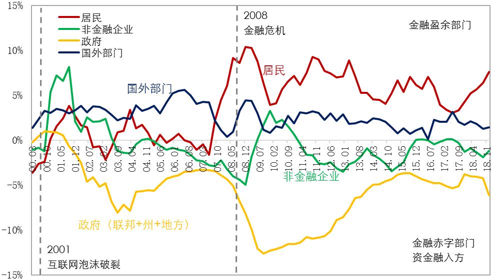 美国gdp占世界多少_美国衰落了吗 中美过去200年的走势图对比(2)