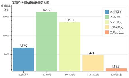 研究了大众点评十几万条数据,我们发现北京美食的五个小秘密