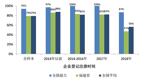 中山大学|16省份营商环境调研⒂:福建44%受访者