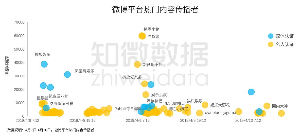 从水军到营销号、娱乐媒体,张丹峰出轨门中议题如何变化?