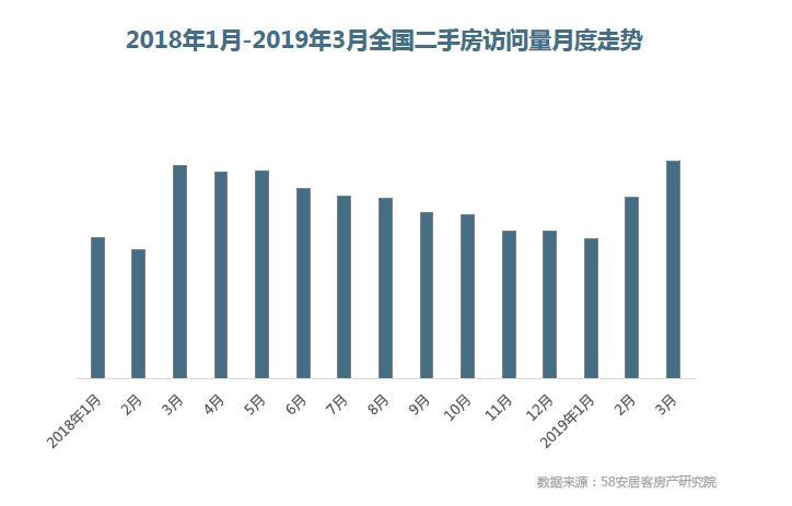 一季度一线城市新房成交量同比涨三成,北京成交面积翻倍