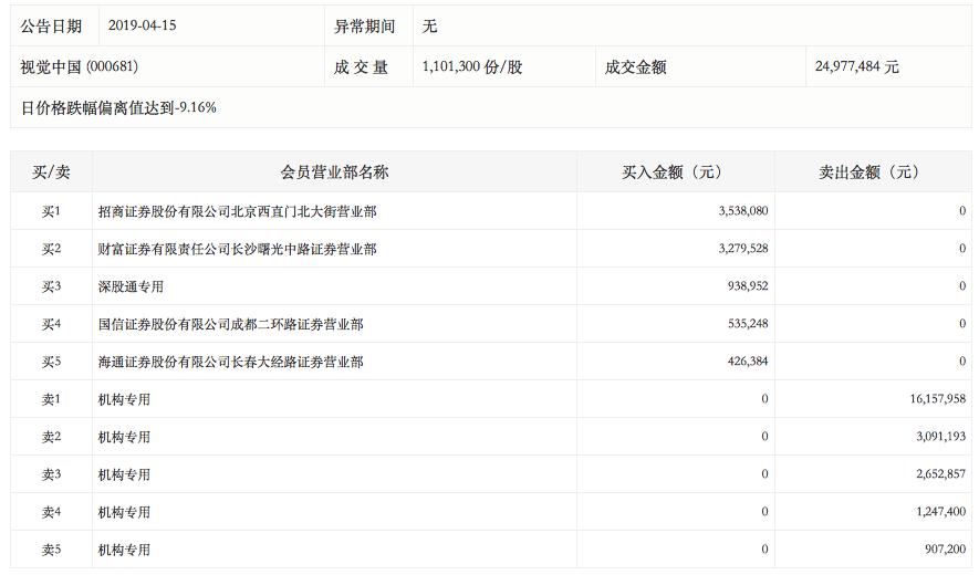 视觉中国再遭一字跌停:机构继续出货,北上资金买入94万元