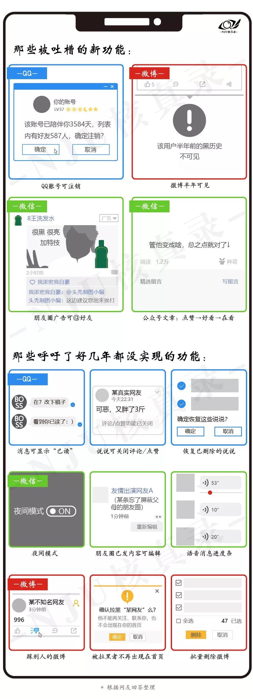 """QQ、微信和微博:90%的更新都是在""""炒冷饭"""""""