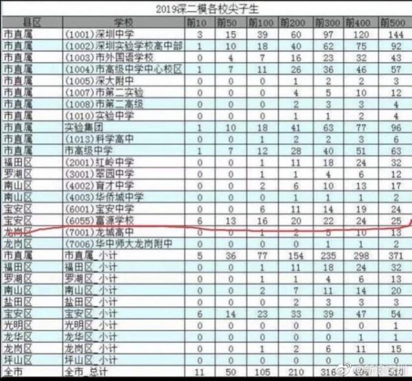 教育家深圳市高三二模初中尖子生分布情况文库.备成绩古诗文的百度截图需图片