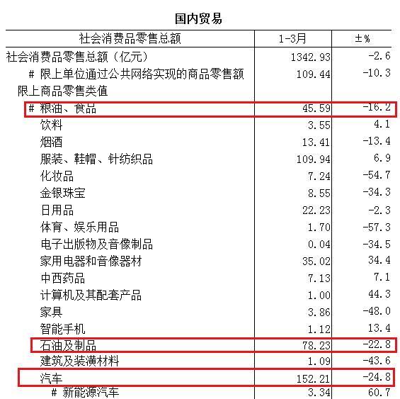 天津一季度社会消费品零售总额 来源:天津市统计局