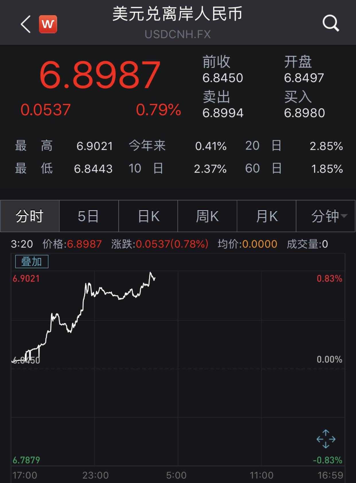 离岸人民币汇率跌破6.90关口,抹去今年以来全部涨幅_法国新闻_法国中文网