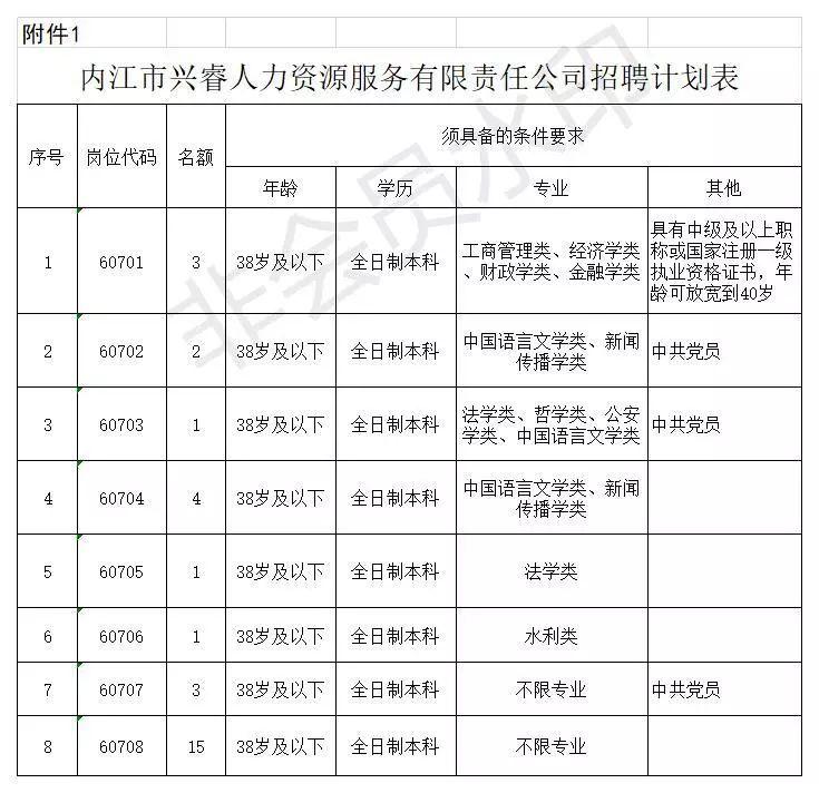 内江经开区管委会招聘30名工作人员,快看报名时间!