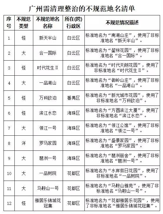 """广东整治5市251个不规范地名:多为""""大、洋、怪""""小区名"""