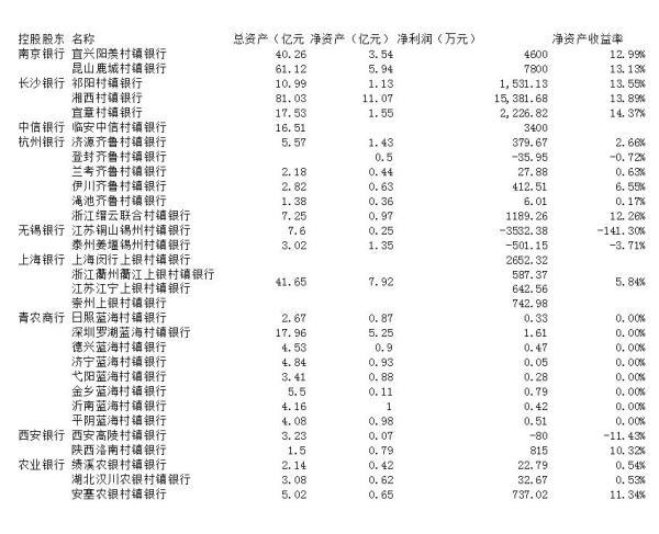 《加拿大时时彩玩法》_村镇银行业绩扫描:净利过亿的屈指可数,不足