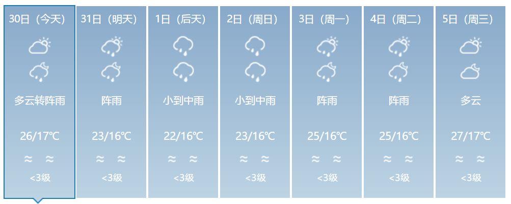 """新一波降水已""""发货"""" 昆明明日起将降雨降温"""