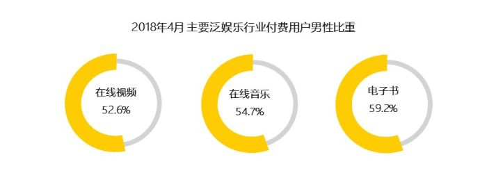 ▲QuestMobile数据显示男性受众的消费偏好较高