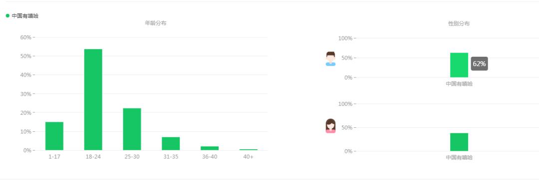 ▲爱奇艺指数监测,《中国有嘻哈》的男性受众比例较高