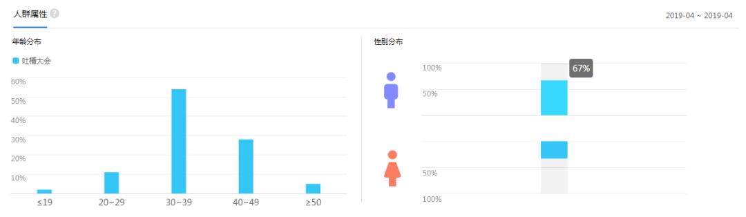 ▲百度指数监测,《吐槽大会》的男女受众比例
