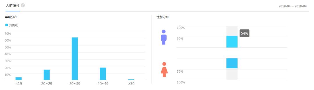 ▲百度指数监测,《奔跑吧》的男女受众比例