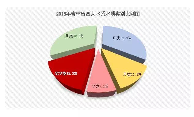 大数据看吉林省2018年空气质量水质状况!来看看...