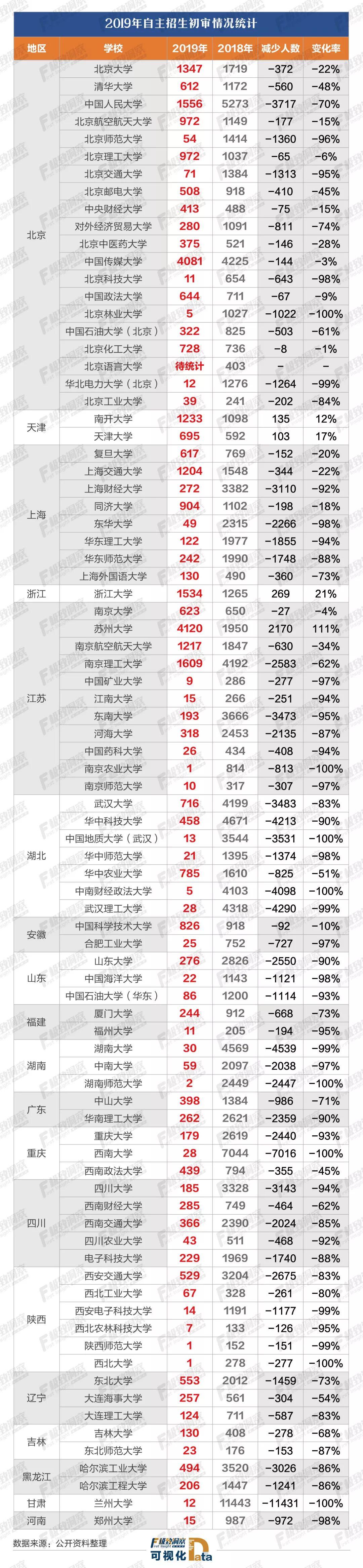 """初审人数锐减超70%,自主招生回归""""尖子生""""游戏999朵玫瑰代表什么"""