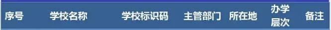 最新!教育部发布2019全国高校名单!湘潭有15所