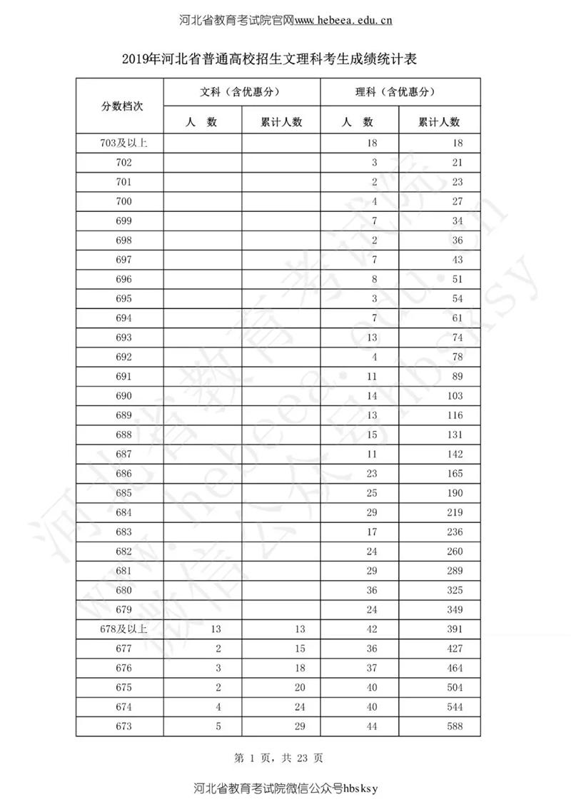 河北高考成绩:理科七百分及以上27人,0分的共8千余人
